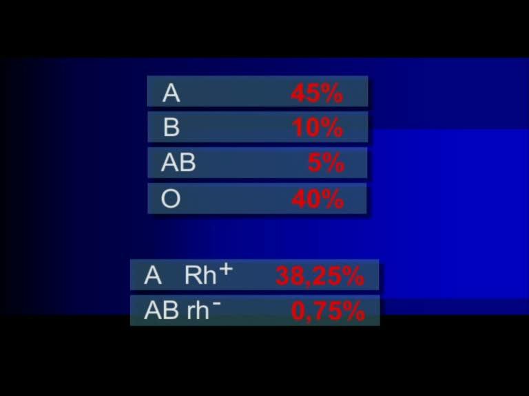 blut blutgruppen a b ab 0 rhesus
