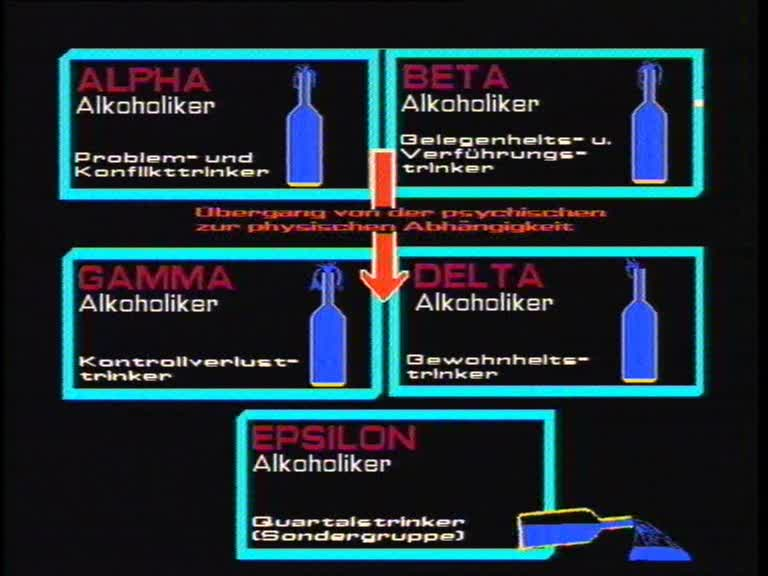 Die fünf Alkoholikertypen nach Jellinek.
